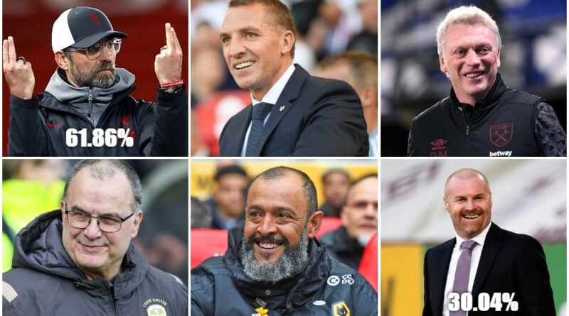 Premier League Managers Ranked By Their Win Percentage