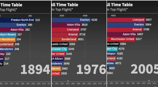All Time English Top Division League Table